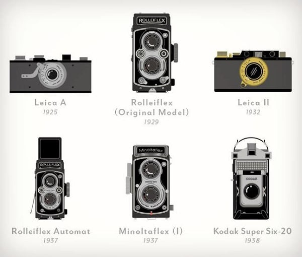Cool Car Gifts For Guys: A VISUAL COMPENDIUM OF CAMERAS